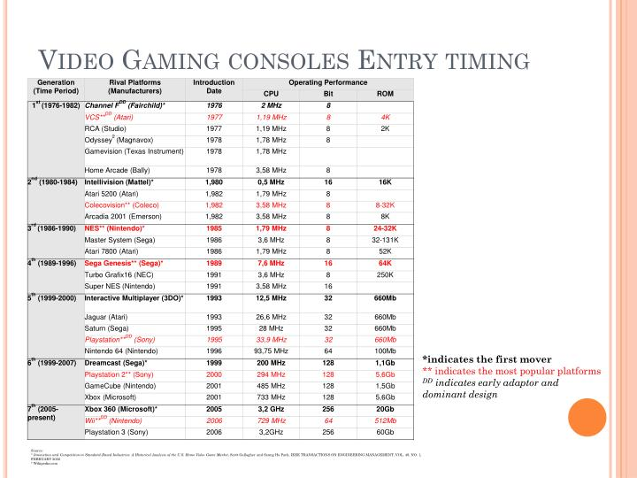 Video Gaming consoles Entry timing