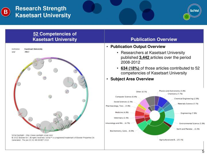 Research Strength