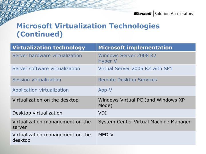 Microsoft Virtualization