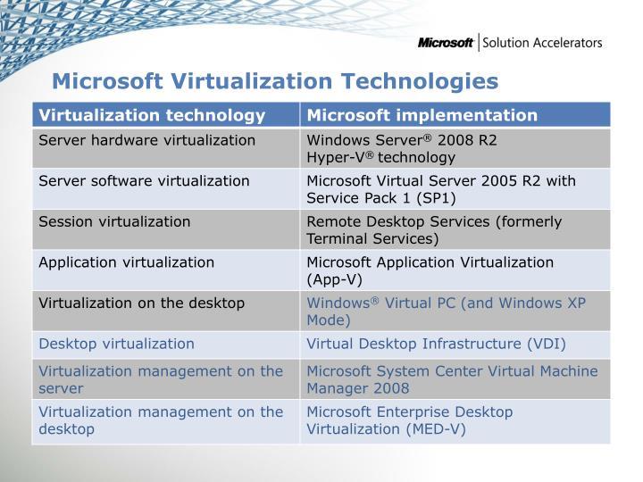 Microsoft Virtualization Technologies