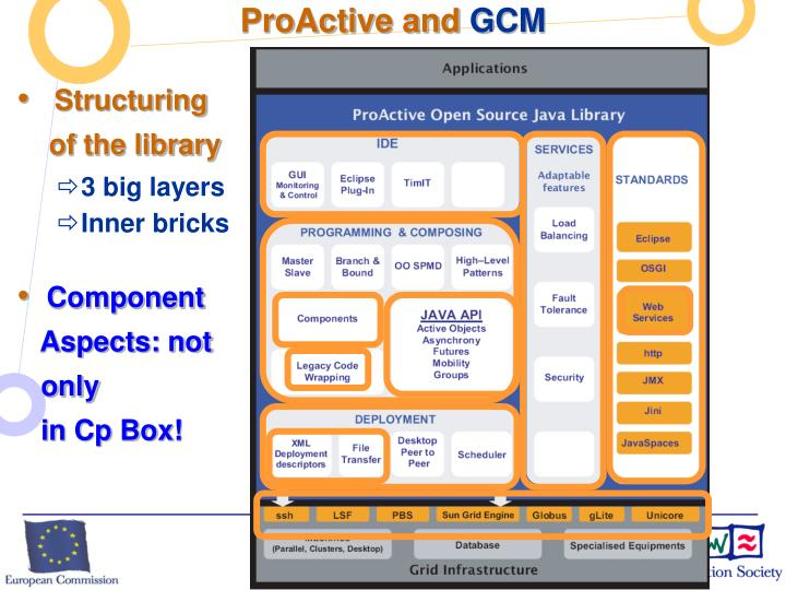 Proactive and gcm
