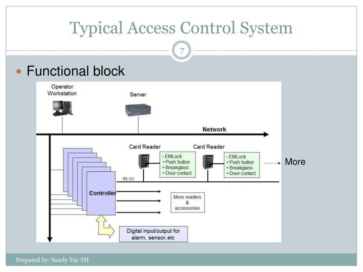 Typical Access Control System