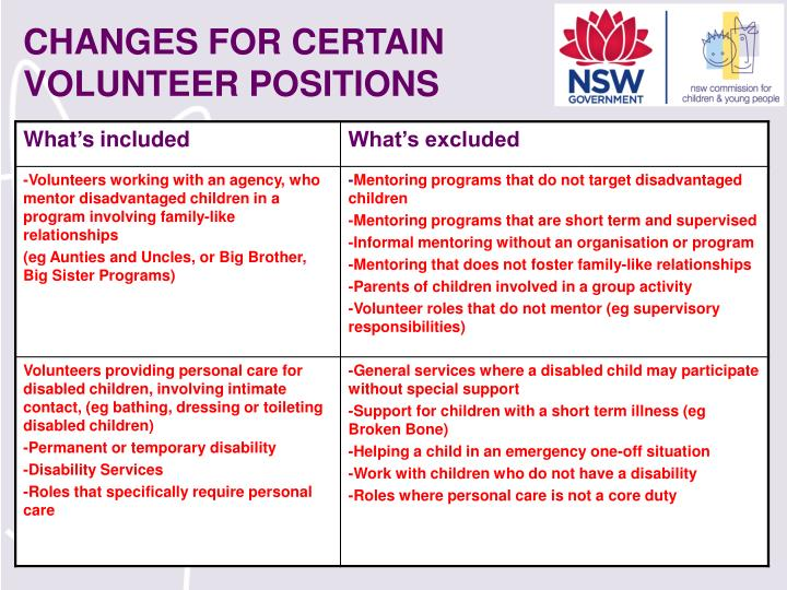 CHANGES FOR CERTAIN VOLUNTEER POSITIONS