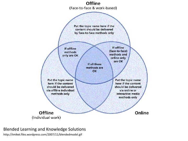 Blended Learning and Knowledge Solutions