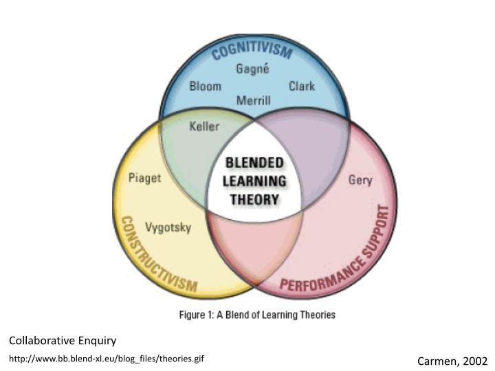 Collaborative Enquiry