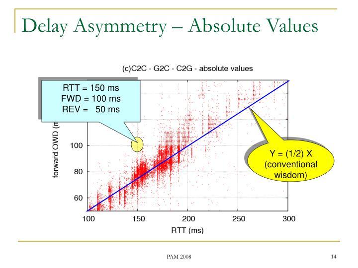 Delay Asymmetry – Absolute Values