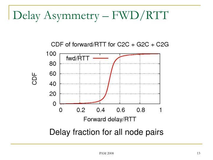 Delay Asymmetry – FWD/RTT
