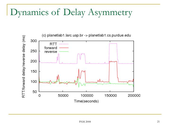 Dynamics of Delay Asymmetry
