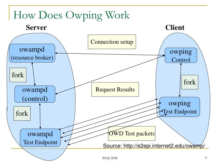 How Does Owping Work