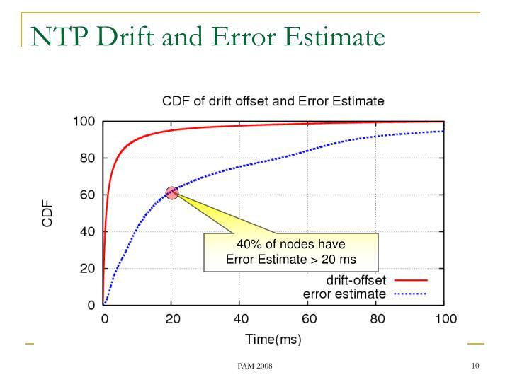 NTP Drift and Error Estimate
