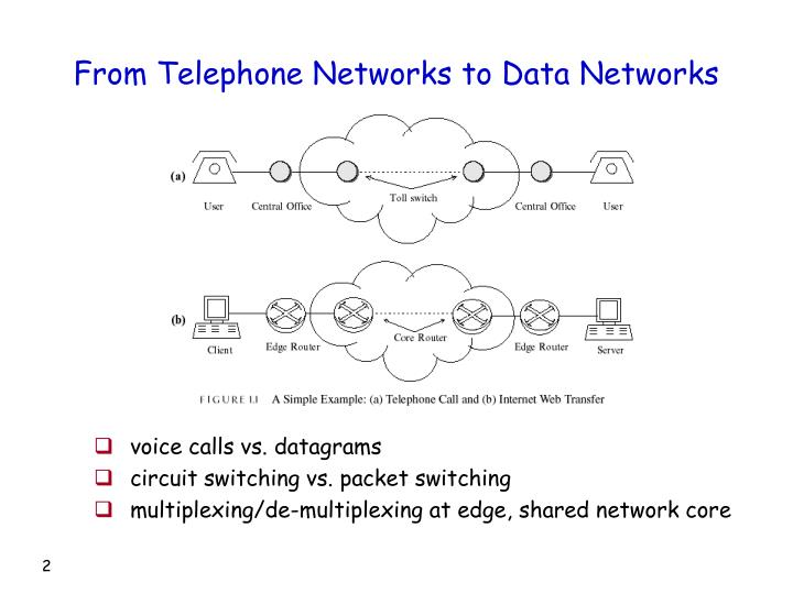 From telephone networks to data networks