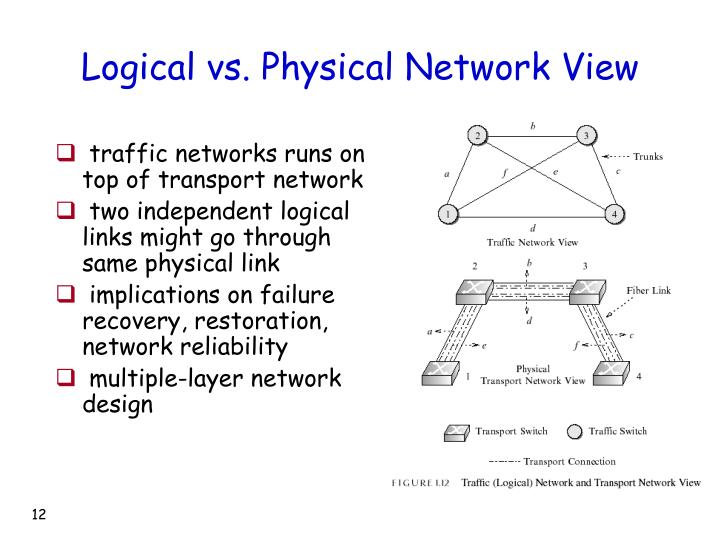Logical vs. Physical Network View