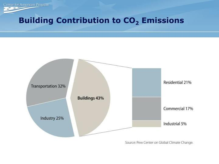 Building Contribution to CO