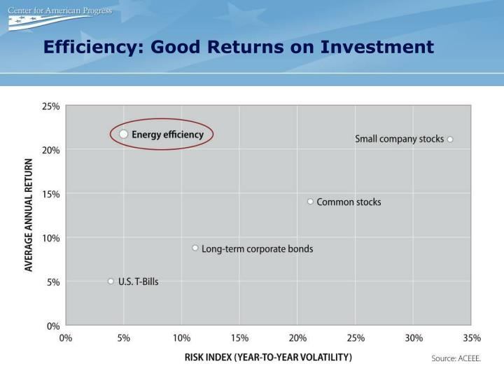 Efficiency: Good Returns on Investment