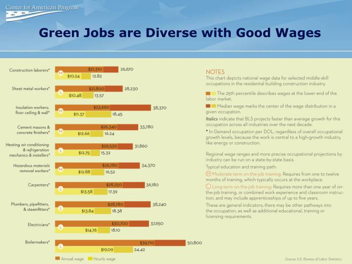 Green Jobs are Diverse with Good Wages