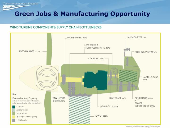 Green Jobs & Manufacturing Opportunity