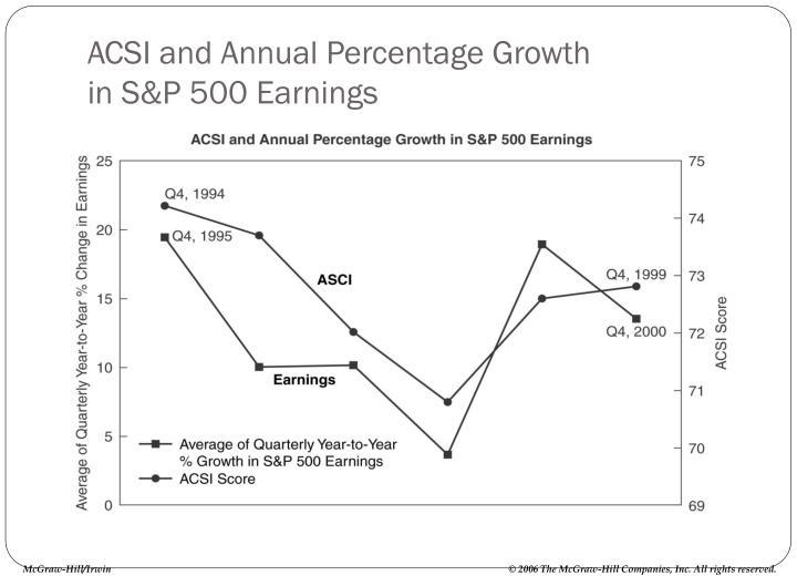 ACSI and Annual Percentage Growth