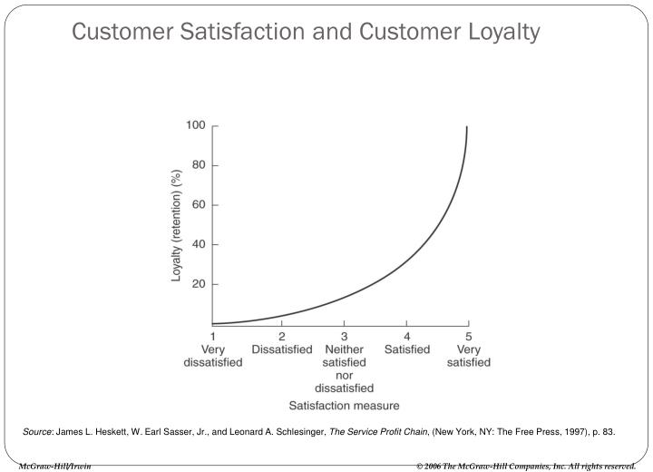 Customer Satisfaction and Customer Loyalty