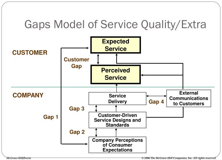 Gaps Model of Service Quality/Extra