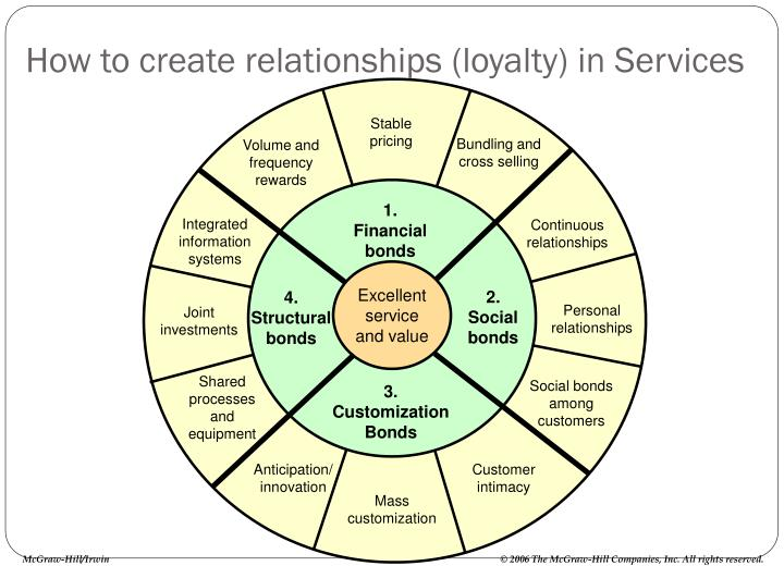 How to create relationships (loyalty) in Services