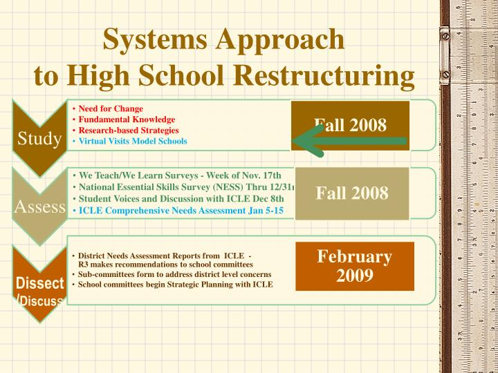 Systems approach to high school restructuring
