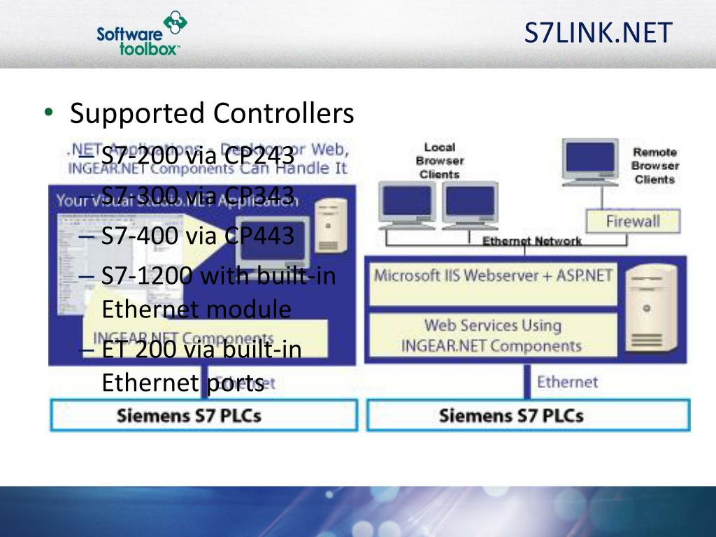 PPT - Runtime-Free Connectivity to Your Siemens S7 PLC PowerPoint