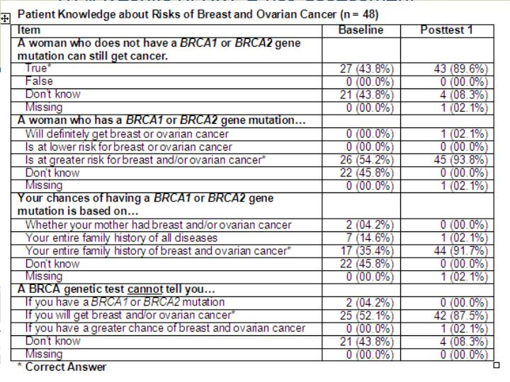 70% Results of BRCA risk assessment