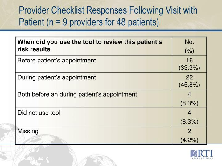 Provider Checklist Responses Following Visit with Patient (