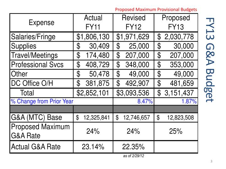Proposed Maximum Provisional Budgets