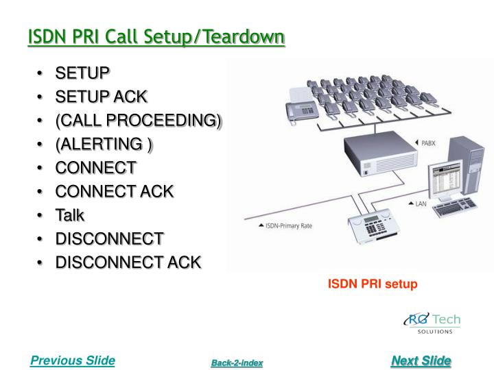 ISDN PRI Call Setup/Teardown