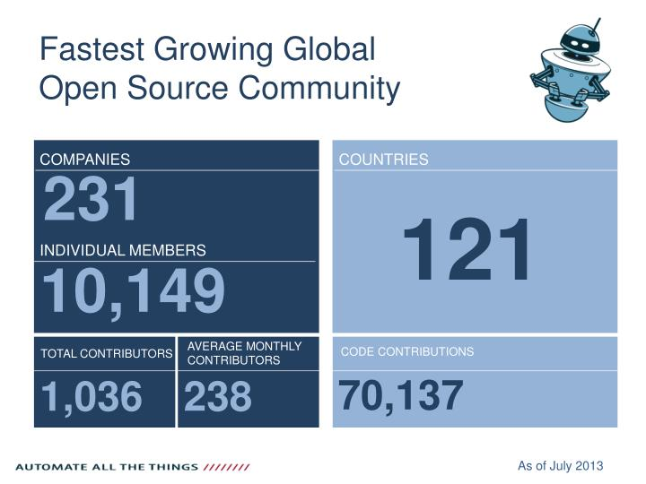 Fastest Growing Global