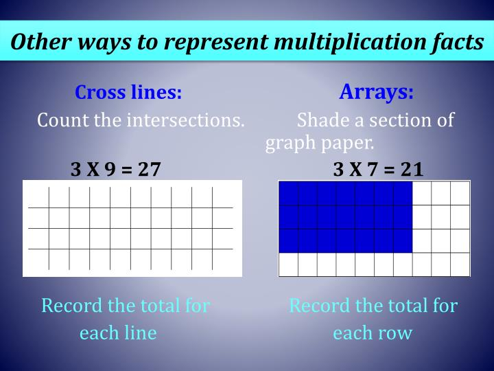 Other ways to represent multiplication facts
