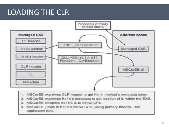 Loading the CLR