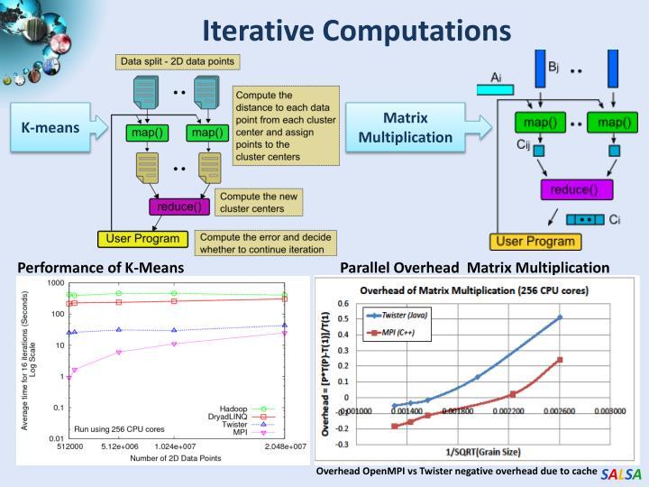 Iterative Computations