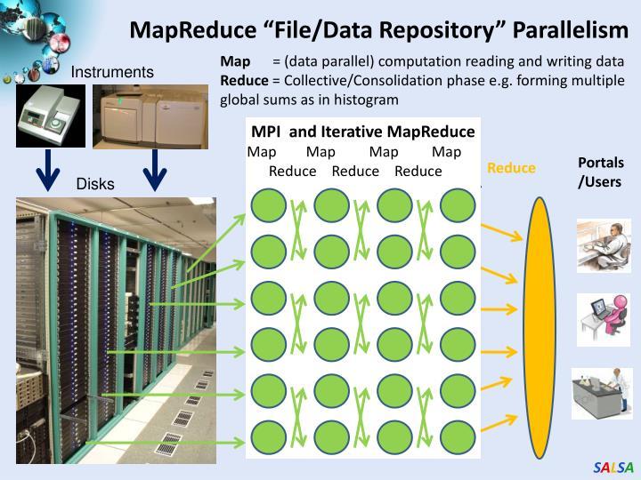 "MapReduce ""File/Data Repository"" Parallelism"