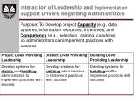 interaction of leadership and implementation support drivers regarding administrators