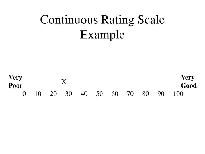 Continuous Rating Scale Example