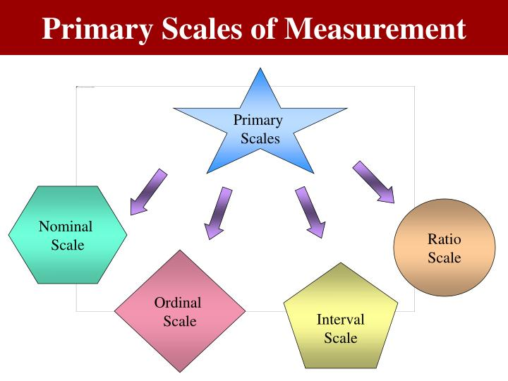 Figure 9.3 Primary Scales of Measurement