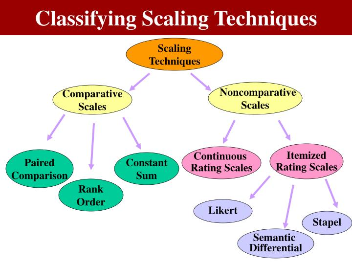 Figure 9.5 A Classification of Scaling Techniques