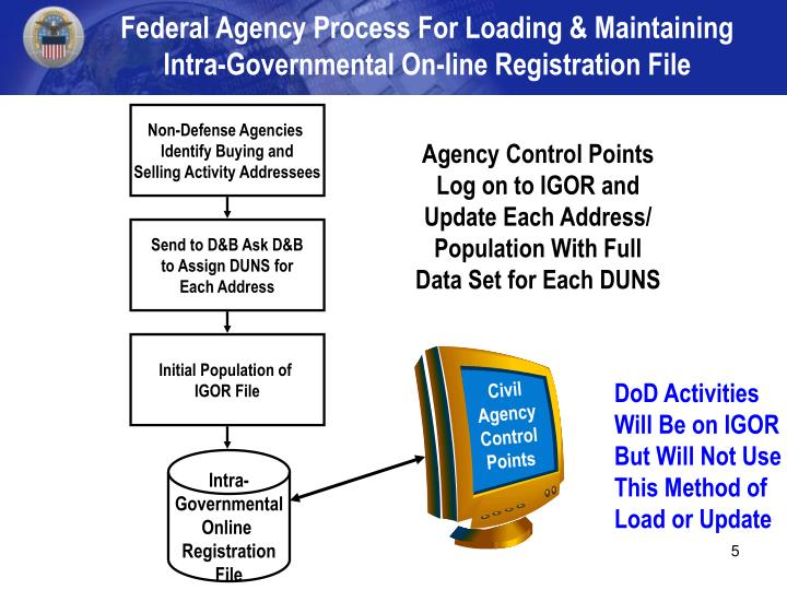 Federal Agency Process For Loading & Maintaining