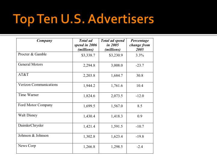 Top Ten U.S. Advertisers