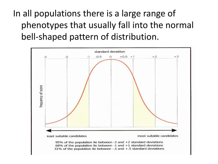 In all populations there is a large range of phenotypes that usually fall into the normal bell-shaped pattern of distribution.