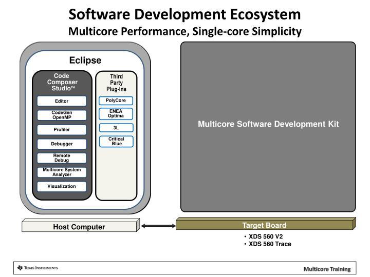 Software Development Ecosystem