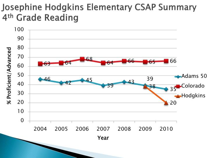Josephine Hodgkins Elementary CSAP Summary