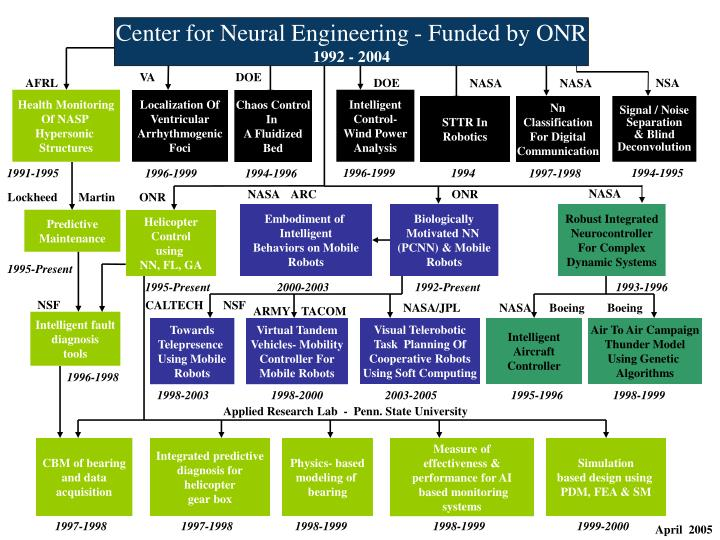 Center for Neural Engineering - Funded by ONR