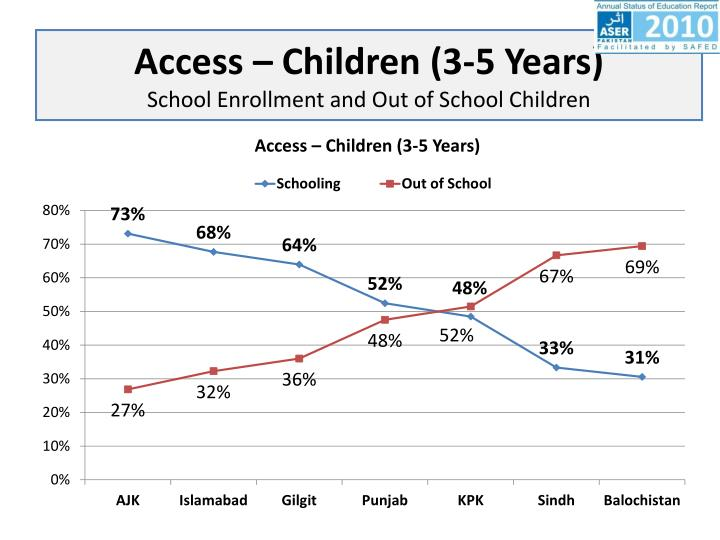 Access – Children (3-5 Years)