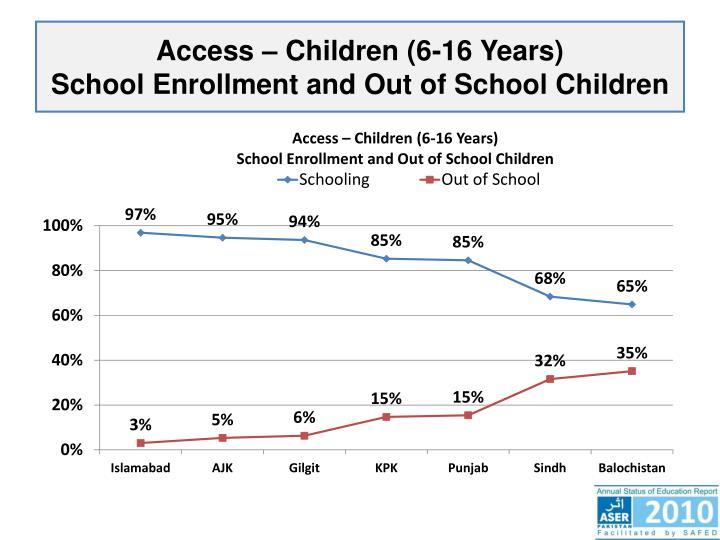 Access – Children (6-16 Years)