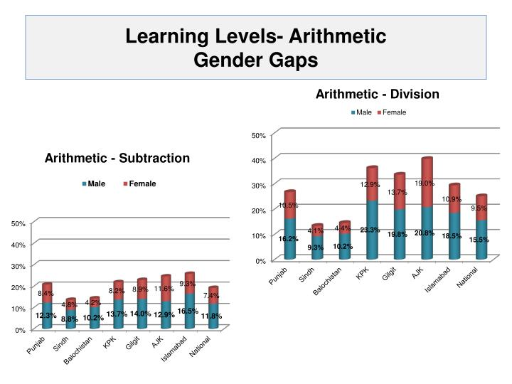 Learning Levels- Arithmetic