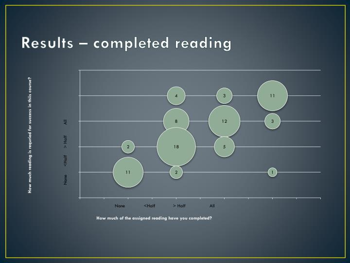 Results – completed reading