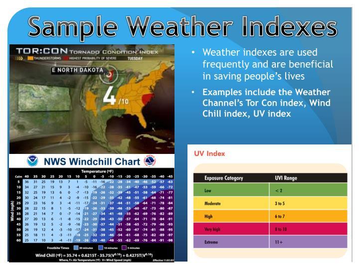 Sample Weather Indexes